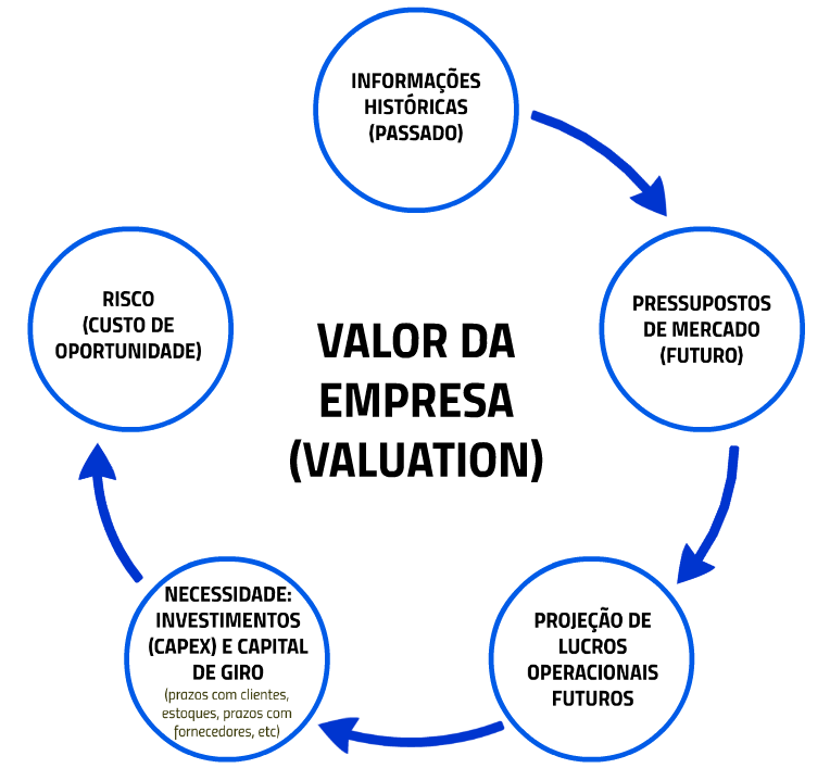 Valor de Empresas 6 aspectos para um Valuation