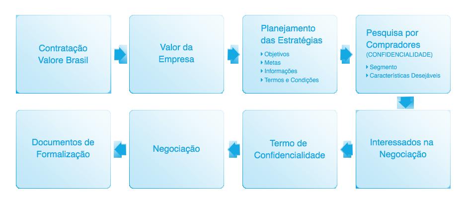 fusoes e aquisiçoes compra e venda de empresas valore brasil